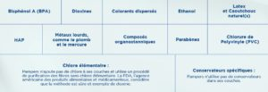 Composition couche pampers - laboratoire rivadis